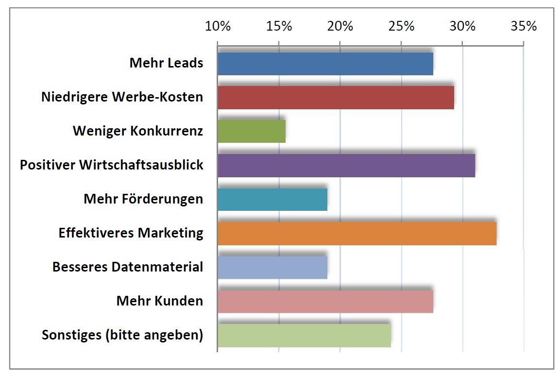 Fragenauswertung Electric Marketing